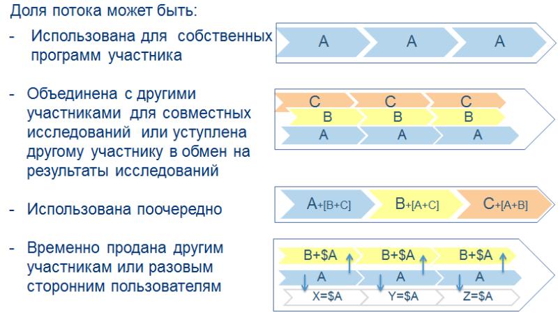 IRC flux sharing rus