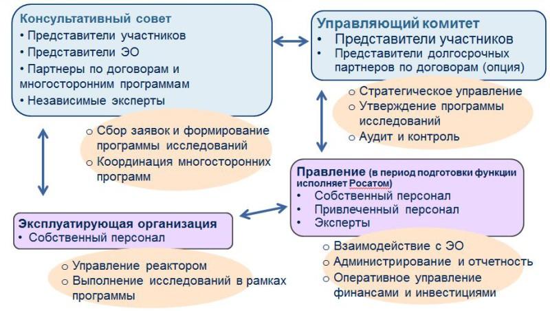 IRC manag rus